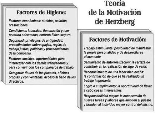 La Teoría De Motivación Higiene De Herzberg