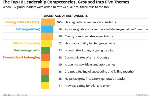 the weakness of servant leadership essay 12 principles of servant leadership the following 12 characteristics of servant-leadership have been identified by larry spears, ceo of the greenleaf center for servant leadership.