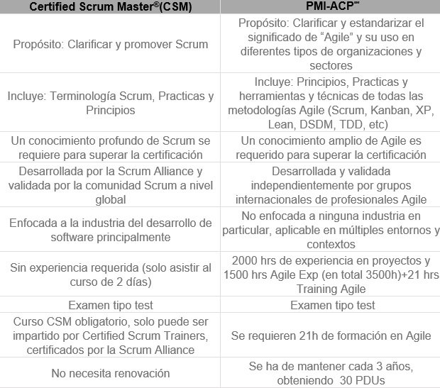 CSM & PMI-ACP